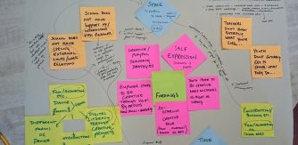 Image copyright Yvonne Cullivan Findings Mindmap
